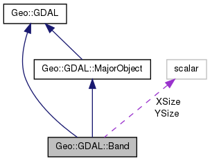 Geo::GDAL: Geo::GDAL::Band Class Reference