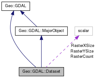 Geo::GDAL: Geo::GDAL::Dataset Class Reference